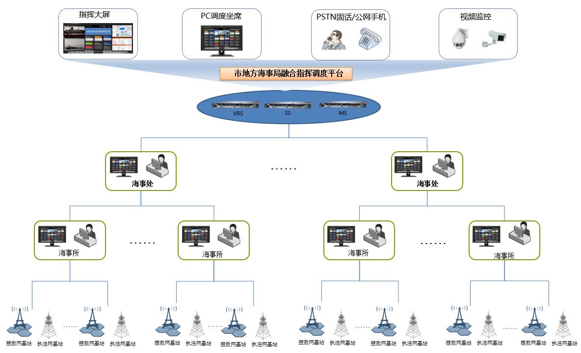 南通地方海事VHF通讯系统.jpg