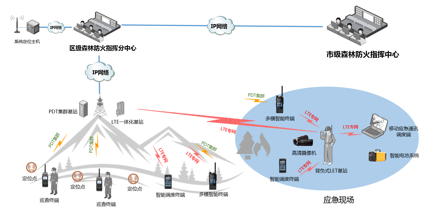 中山陵园管理局森林防火LTE高清图传系统.png