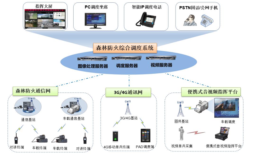 镇江市森林防火融合通信指挥调度系统1.png