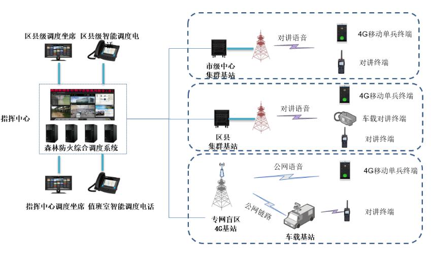 镇江市森林防火融合通信指挥调度系统3.png